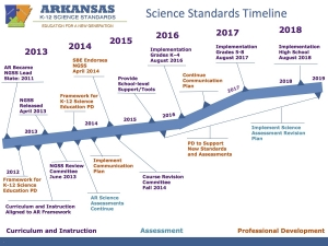 Science_Standards_Timeline